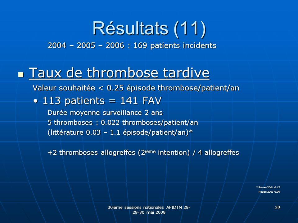 30ième sessions nationales AFIDTN 28- 29-30 mai 2008 28 Résultats (11) 2004 – 2005 – 2006 : 169 patients incidents Taux de thrombose tardive Taux de t
