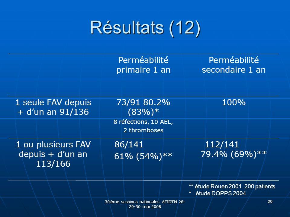 30ième sessions nationales AFIDTN 28- 29-30 mai 2008 29 Résultats (12) 112/141 79.4% (69%)** 86/141 61% (54%)** 1 ou plusieurs FAV depuis + dun an 113