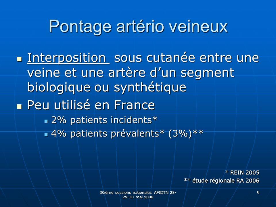 30ième sessions nationales AFIDTN 28- 29-30 mai 2008 8 Pontage artério veineux Interposition sous cutanée entre une veine et une artère dun segment bi