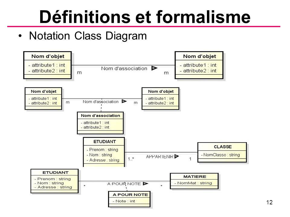 Définitions et formalisme B.Shishedjiev - Conception des données12 Notation Class Diagram
