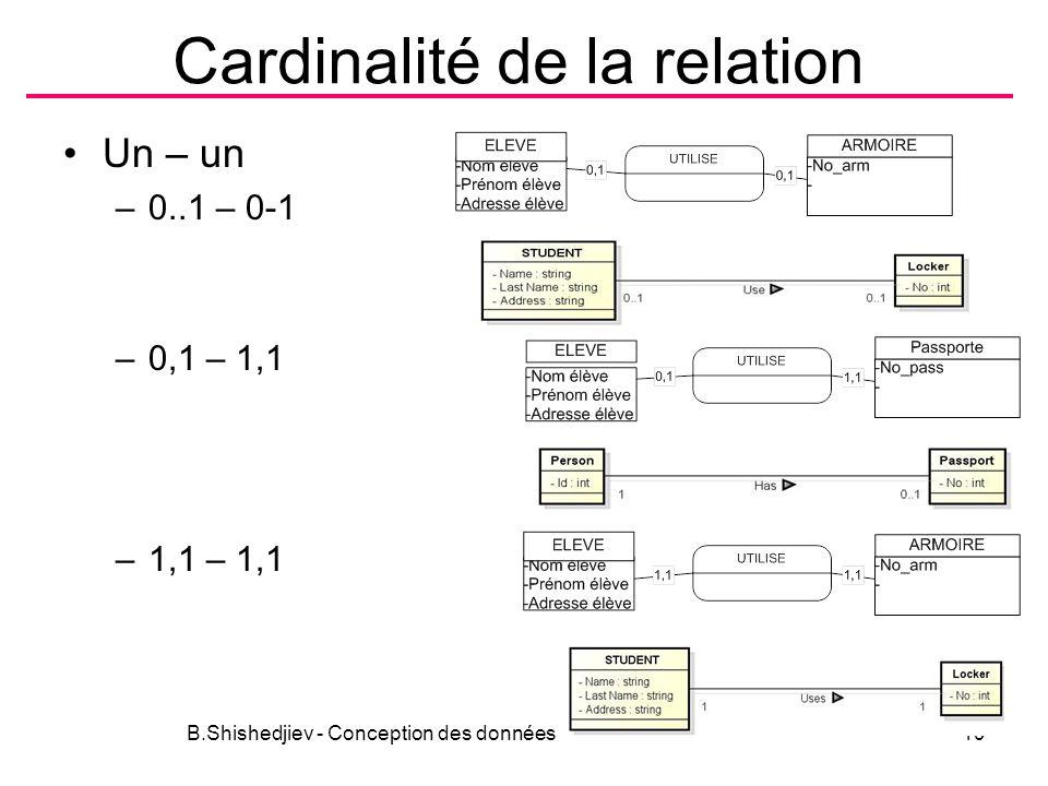 Cardinalité de la relation Un – un –0..1 – 0-1 –0,1 – 1,1 –1,1 – 1,1 B.Shishedjiev - Conception des données19