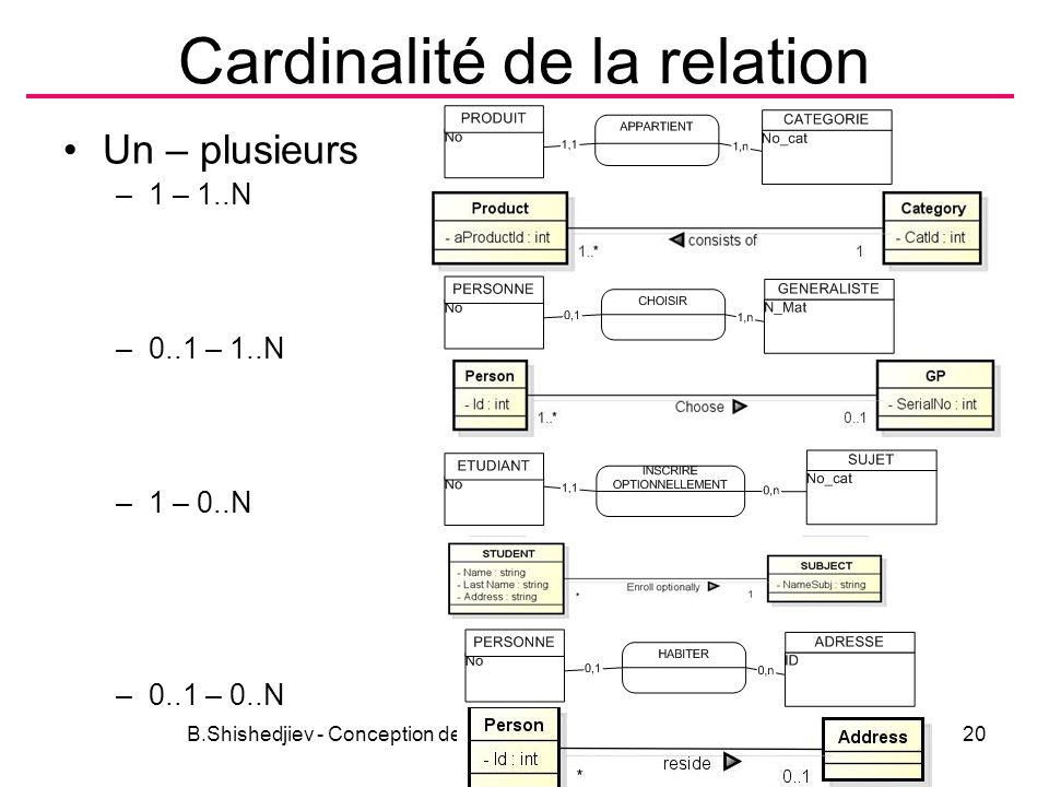 Cardinalité de la relation Un – plusieurs –1 – 1..N –0..1 – 1..N –1 – 0..N –0..1 – 0..N B.Shishedjiev - Conception des données20