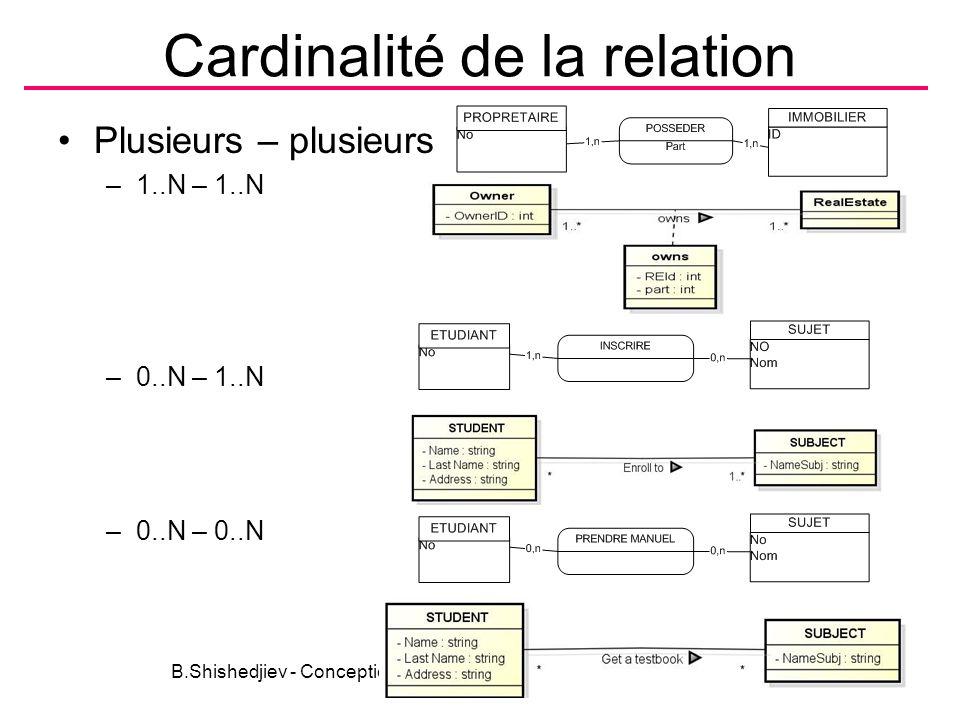 Cardinalité de la relation Plusieurs – plusieurs –1..N – 1..N –0..N – 1..N –0..N – 0..N B.Shishedjiev - Conception des données21