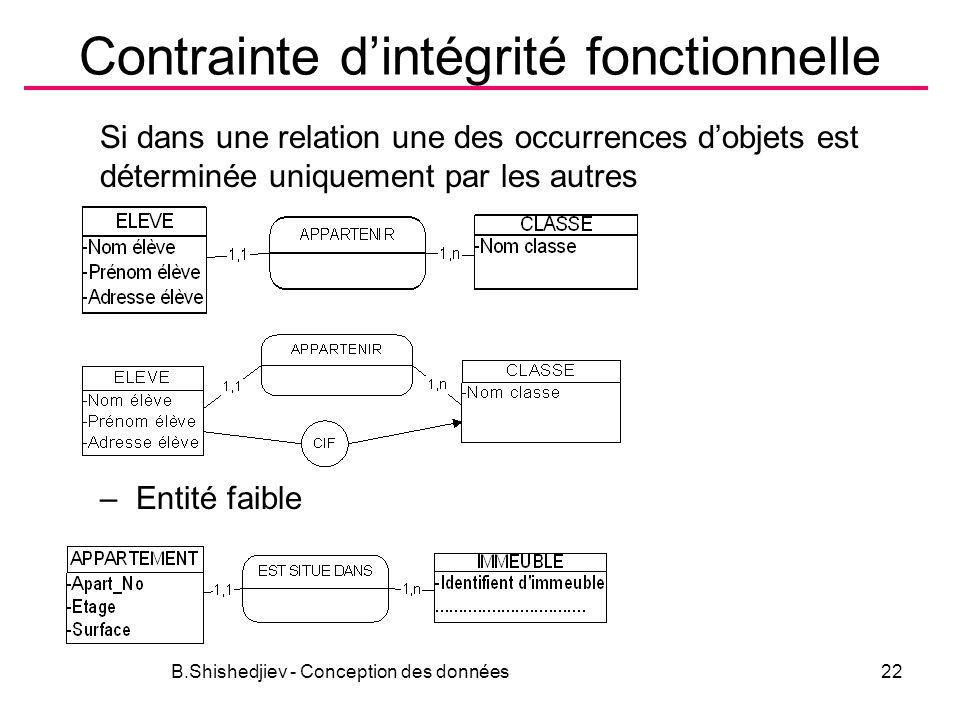 Contrainte dintégrité fonctionnelle Si dans une relation une des occurrences dobjets est déterminée uniquement par les autres –Entité faible B.Shishedjiev - Conception des données22