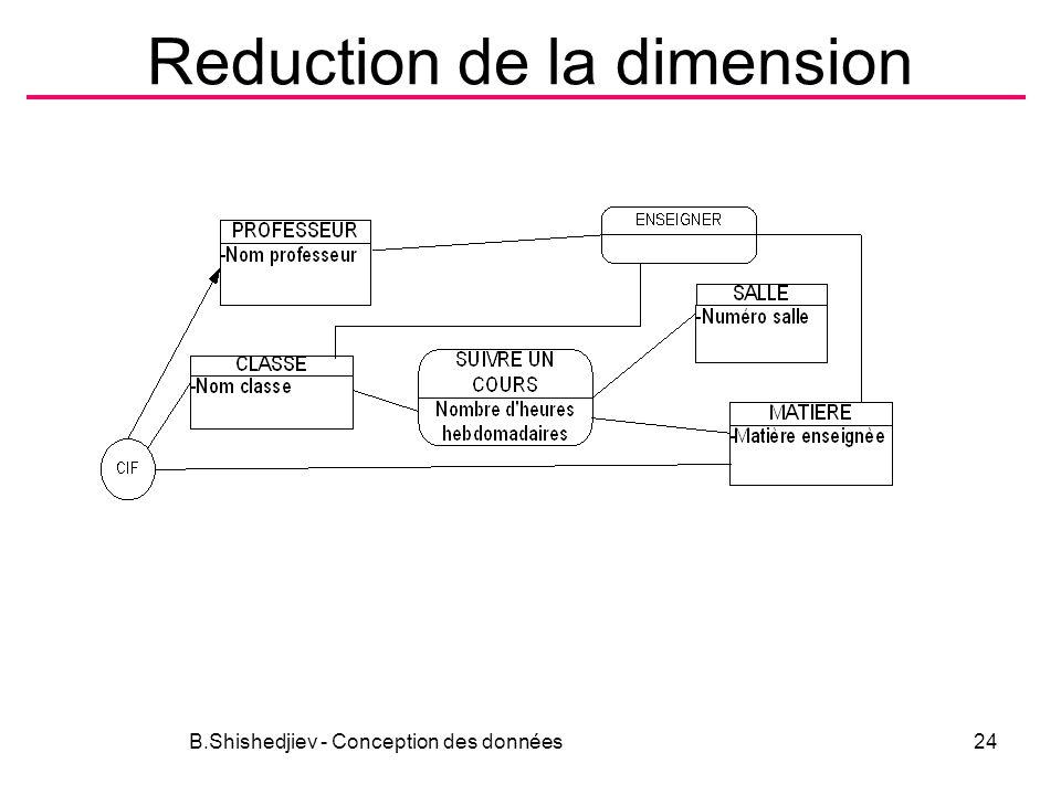 Reduction de la dimension B.Shishedjiev - Conception des données24