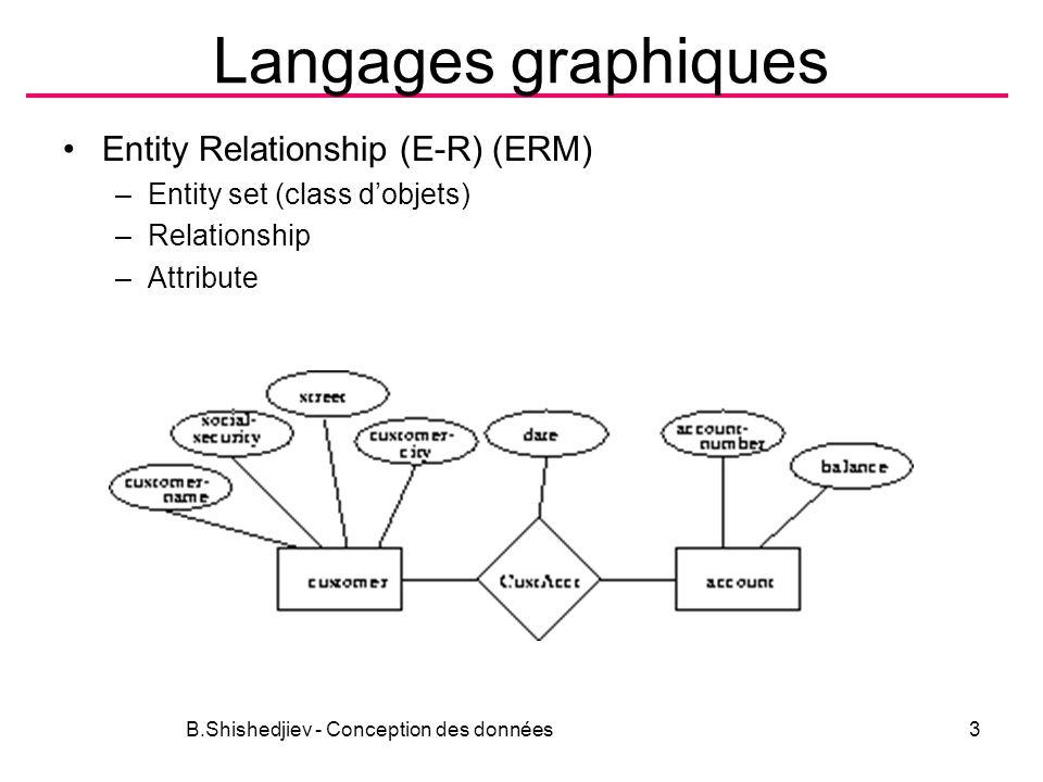 Langages graphiques Entity Relationship (E-R) (ERM) –Entity set (class dobjets) –Relationship –Attribute B.Shishedjiev - Conception des données3