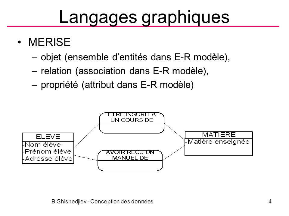 Langages graphiques MERISE –objet (ensemble dentités dans E-R modèle), –relation (association dans E-R modèle), –propriété (attribut dans E-R modèle) B.Shishedjiev - Conception des données4