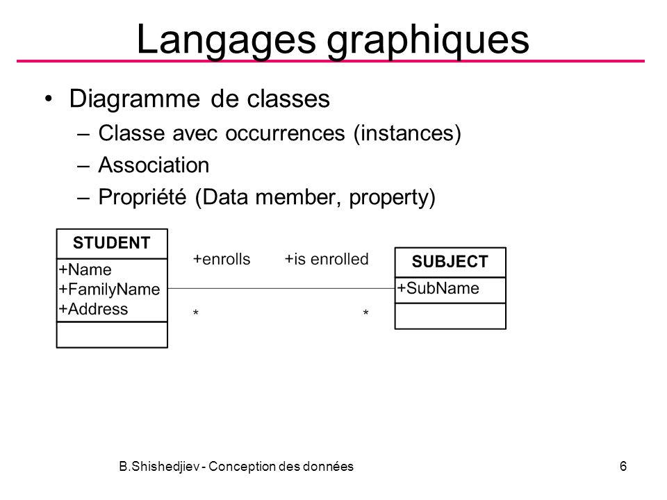 Langages graphiques Diagramme de classes –Classe avec occurrences (instances) –Association –Propriété (Data member, property) B.Shishedjiev - Conception des données6