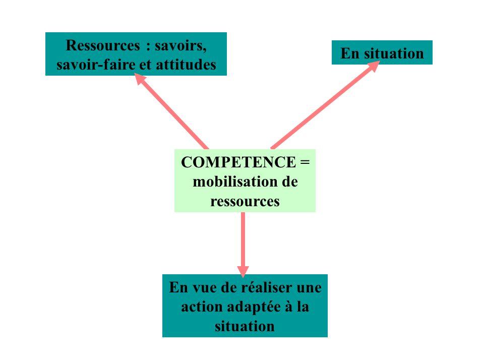 En vue de réaliser une action adaptée à la situation En situation Ressources : savoirs, savoir-faire et attitudes COMPETENCE = mobilisation de ressources