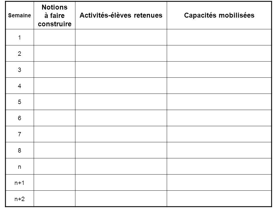 Semaine Notions à faire construire Activités-élèves retenuesCapacités mobilisées 1 2 3 4 5 6 7 8 n n+1 n+2
