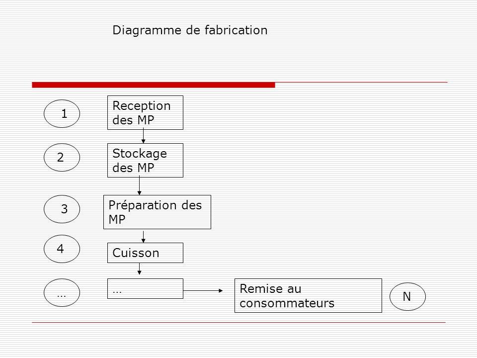 Reception des MP Stockage des MP Préparation des MP Cuisson …Remise au consommateurs 1 2 3 4 … N Diagramme de fabrication