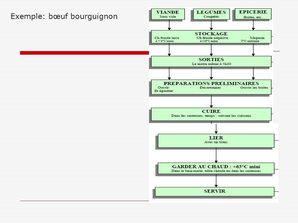 Exemple: bœuf bourguignon
