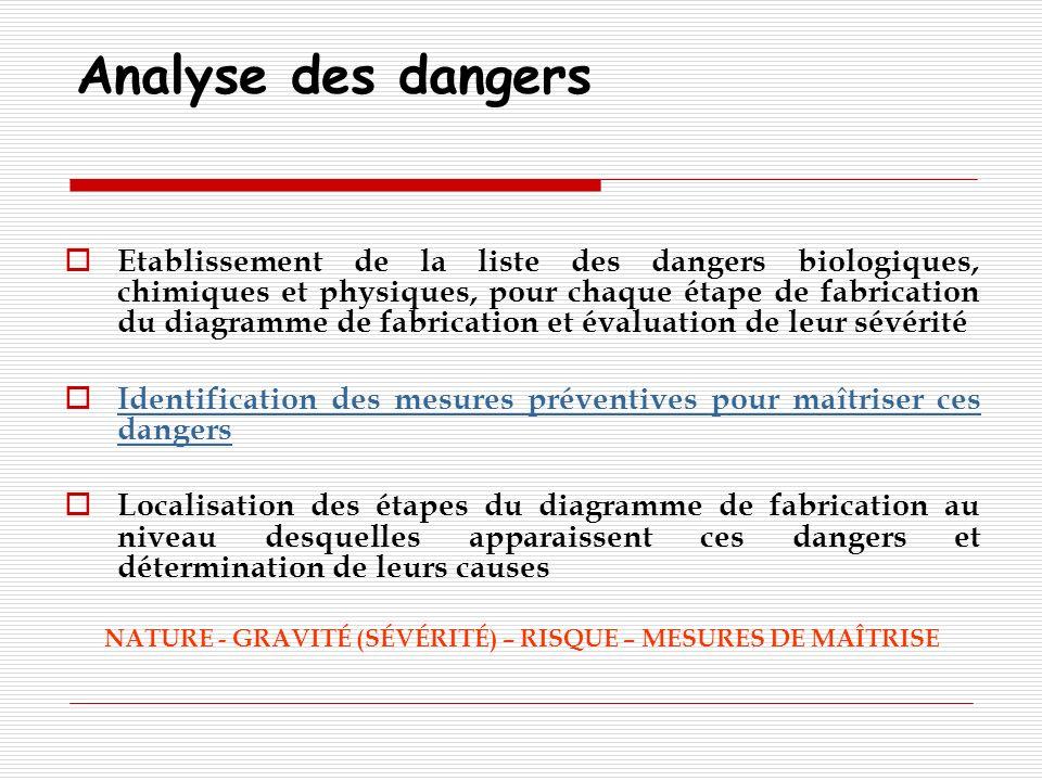 Analyse des dangers Etablissement de la liste des dangers biologiques, chimiques et physiques, pour chaque étape de fabrication du diagramme de fabric