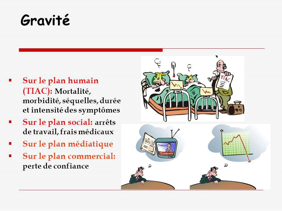 Gravité Sur le plan humain (TIAC): Mortalité, morbidité, séquelles, durée et intensité des symptômes Sur le plan social: arrêts de travail, frais médi