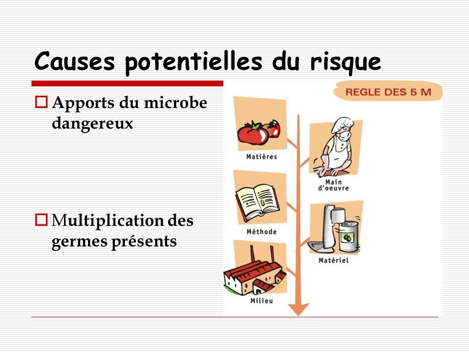 Causes potentielles du risque Apports du microbe dangereux M ultiplication des germes présents