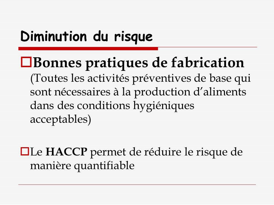 Diminution du risque Bonnes pratiques de fabrication (Toutes les activités préventives de base qui sont nécessaires à la production daliments dans des