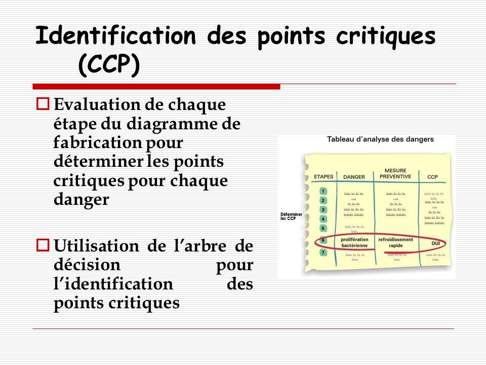 Identification des points critiques (CCP) Evaluation de chaque étape du diagramme de fabrication pour déterminer les points critiques pour chaque dang
