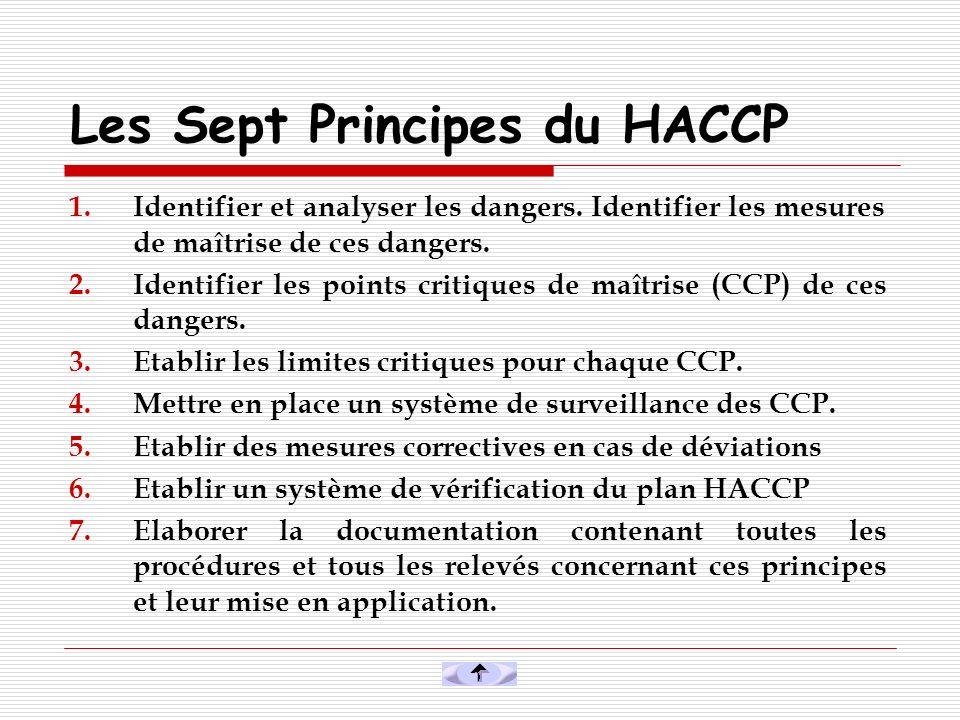 Les Sept Principes du HACCP 1.Identifier et analyser les dangers. Identifier les mesures de maîtrise de ces dangers. 2.Identifier les points critiques
