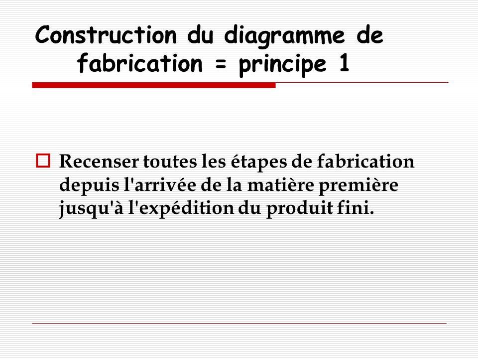 Construction du diagramme de fabrication = principe 1 Recenser toutes les étapes de fabrication depuis l'arrivée de la matière première jusqu'à l'expé