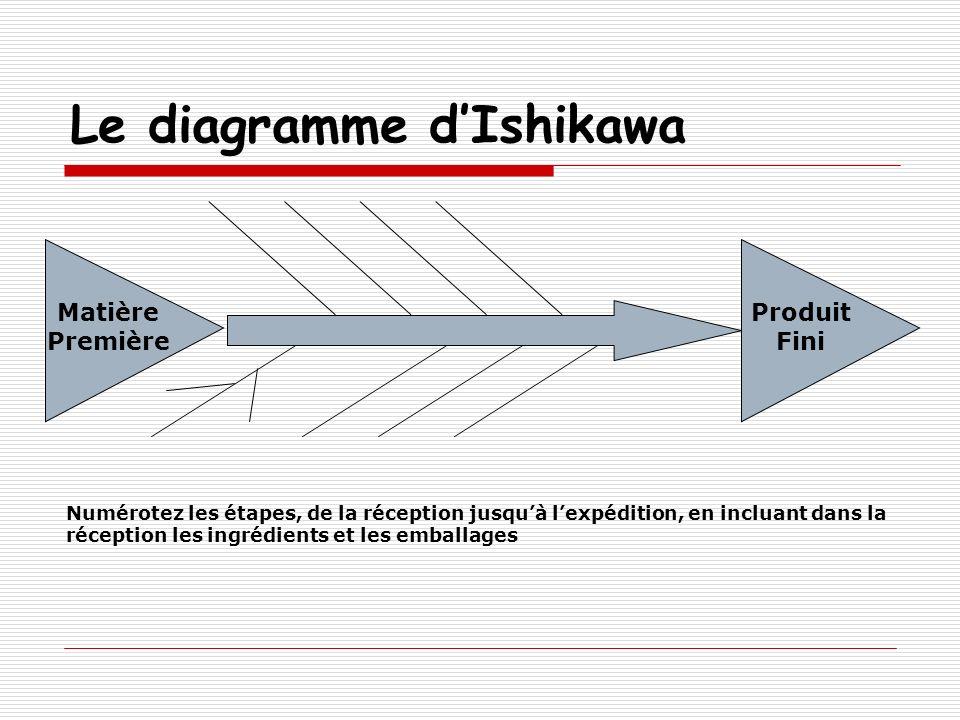 Le diagramme dIshikawa Matière Première Produit Fini Numérotez les étapes, de la réception jusquà lexpédition, en incluant dans la réception les ingré