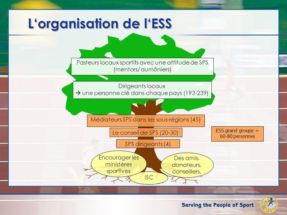 Lorganisation de lESS ISC Encourager les ministères sportives Des amis, donateurs, conseillers. SPS dirigeants (4) Le conseil de SPS (20-30) Dirigeant