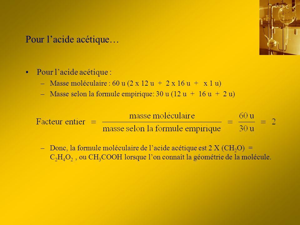 Pour lacide acétique… Pour lacide acétique : –Masse moléculaire : 60 u (2 x 12 u + 2 x 16 u + x 1 u) –Masse selon la formule empirique: 30 u (12 u + 16 u + 2 u) –Donc, la formule moléculaire de lacide acétique est 2 X (CH 2 O) = C 2 H 4 O 2, ou CH 3 COOH lorsque lon connaît la géométrie de la molécule.