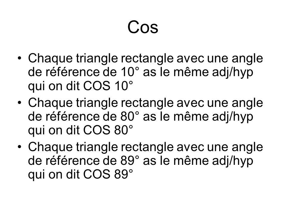 Cos Chaque triangle rectangle avec une angle de référence de 10° as le même adj/hyp qui on dit COS 10° Chaque triangle rectangle avec une angle de référence de 80° as le même adj/hyp qui on dit COS 80° Chaque triangle rectangle avec une angle de référence de 89° as le même adj/hyp qui on dit COS 89°