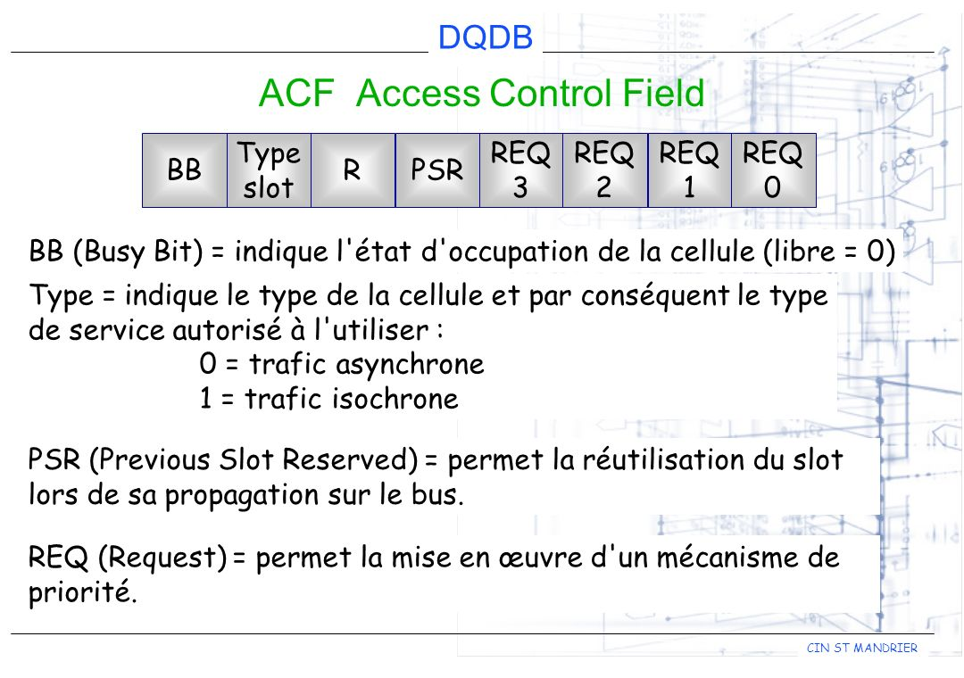 DQDB CIN ST MANDRIER ACF Access Control Field BB Type slot RPSR REQ 3 REQ 2 REQ 1 REQ 0 BB (Busy Bit) = indique l état d occupation de la cellule (libre = 0) Type = indique le type de la cellule et par conséquent le type de service autorisé à l utiliser : 0 = trafic asynchrone 1 = trafic isochrone PSR (Previous Slot Reserved) = permet la réutilisation du slot lors de sa propagation sur le bus.
