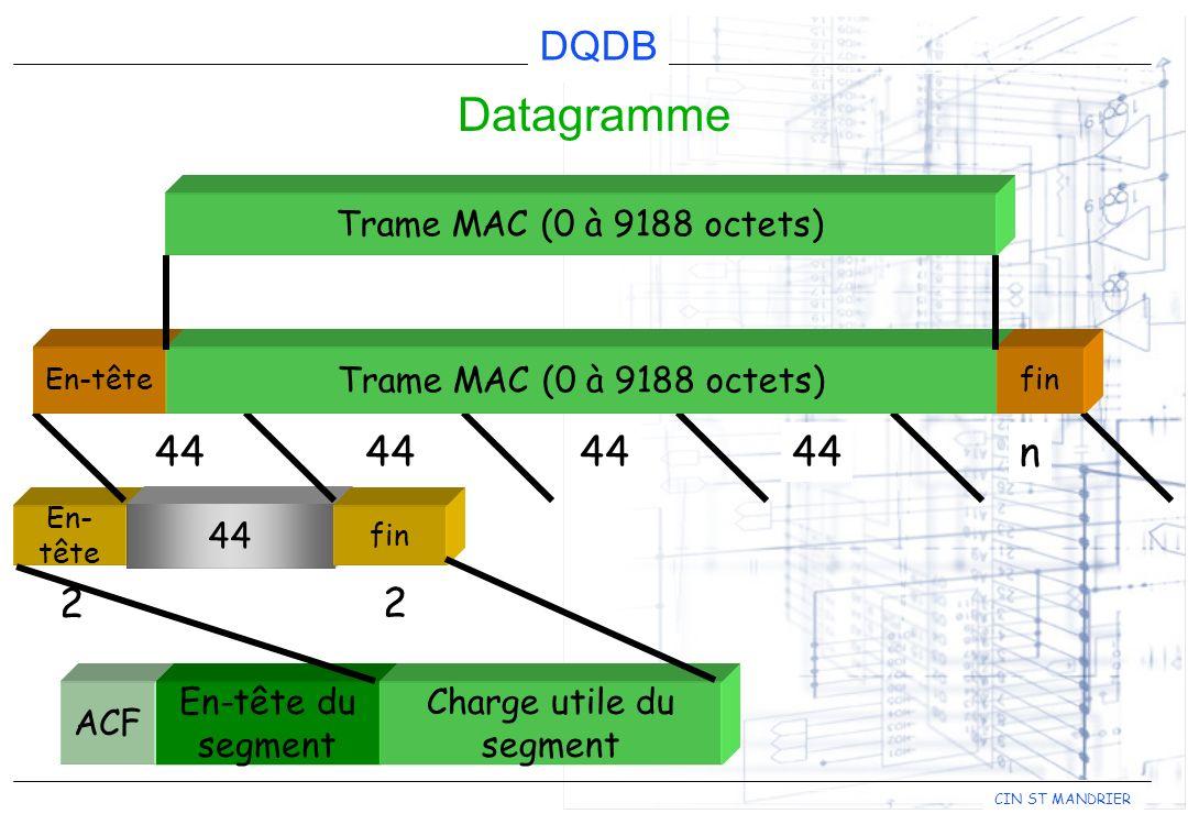 DQDB CIN ST MANDRIER En- tête 44 fin 2 2 Datagramme Trame MAC (0 à 9188 octets) 44 n ACF En-tête du segment Charge utile du segment En-tête Trame MAC