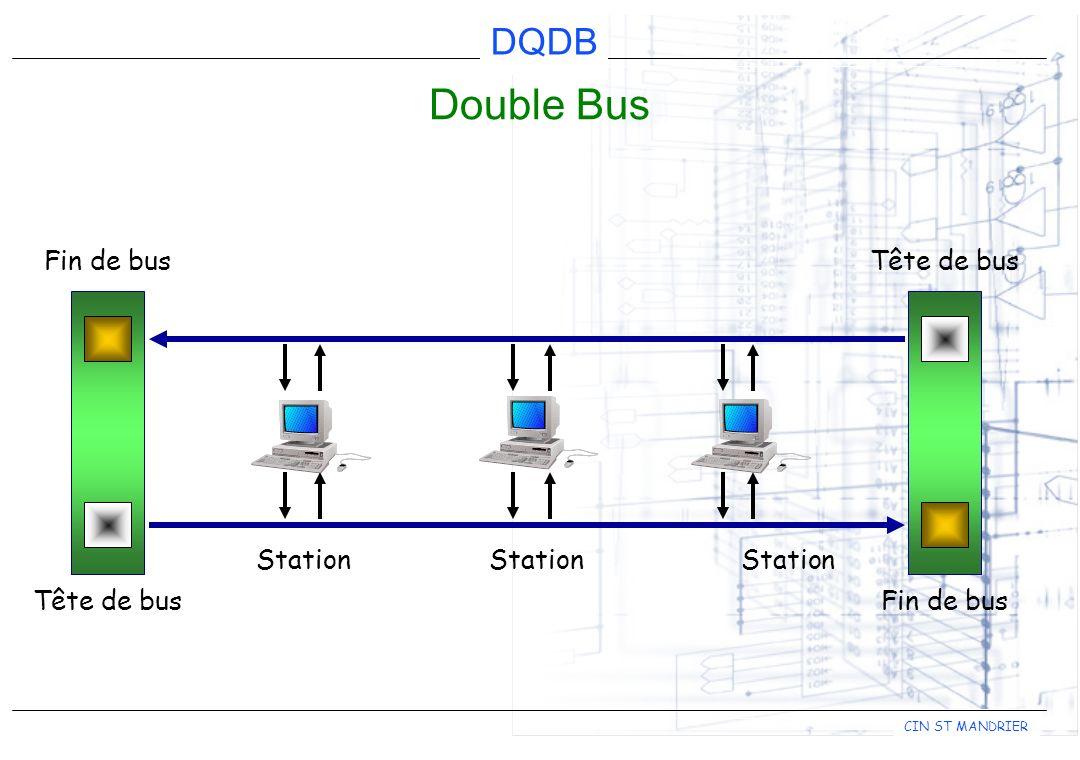 DQDB CIN ST MANDRIER En- tête 44 fin 2 2 Datagramme Trame MAC (0 à 9188 octets) 44 n ACF En-tête du segment Charge utile du segment En-tête Trame MAC (0 à 9188 octets) fin
