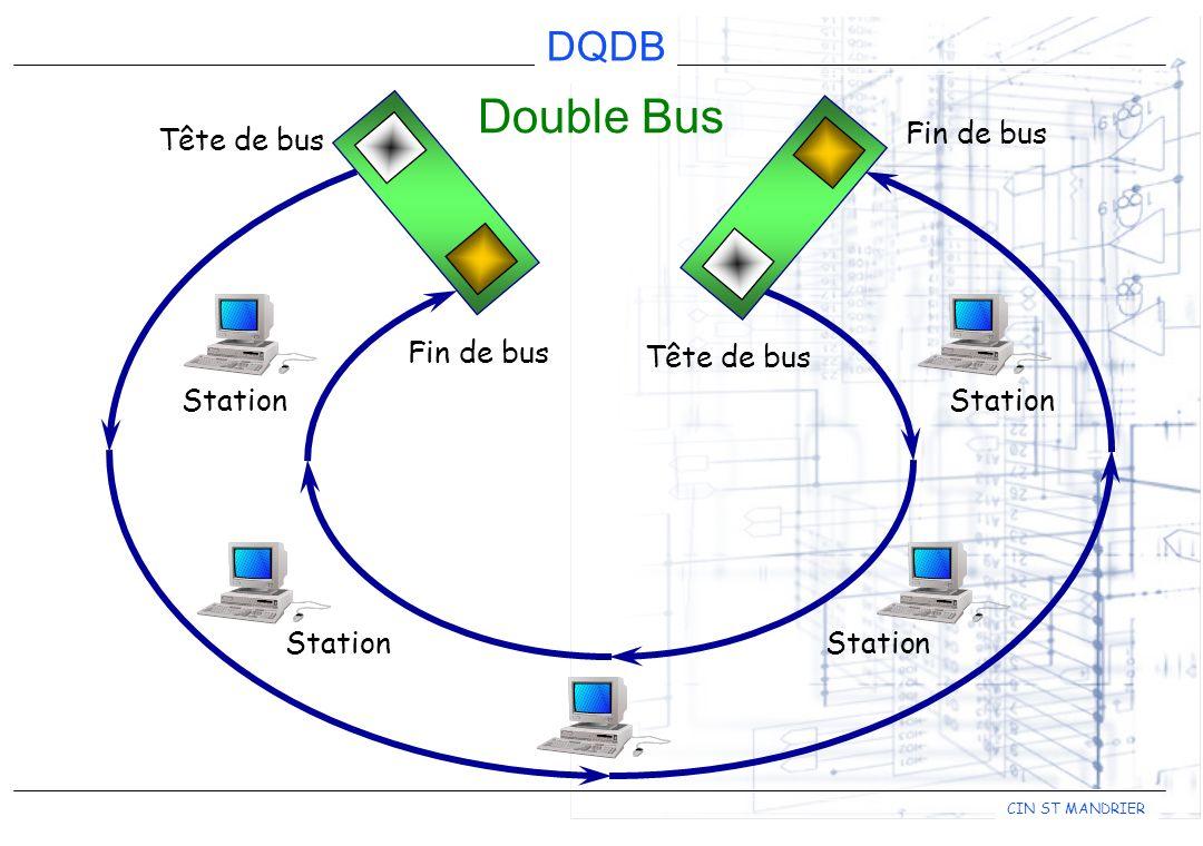 DQDB CIN ST MANDRIER L accès a la transmission se fait par l intermédiaire d un train continu de cellules ou slots de taille fixe qui circule sur chaque bus.