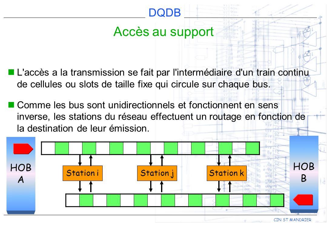 DQDB CIN ST MANDRIER L'accès a la transmission se fait par l'intermédiaire d'un train continu de cellules ou slots de taille fixe qui circule sur chaq