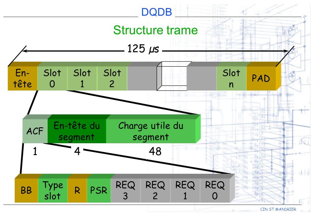 DQDB CIN ST MANDRIER ACF Access Control Field BB Type slot RPSR REQ 3 REQ 2 REQ 1 REQ 0 BB (Busy Bit) = indique l état d occupation de la cellule (libre = 0) Type = indique le type de la cellule et par conséquent le type de service autorisé à l utiliser : 0 = trafic asynchrone 1 = trafic isochrone PSR (Previous Slot Reserved) = permet la réutilisation du slot lors de sa propagation sur le bus.