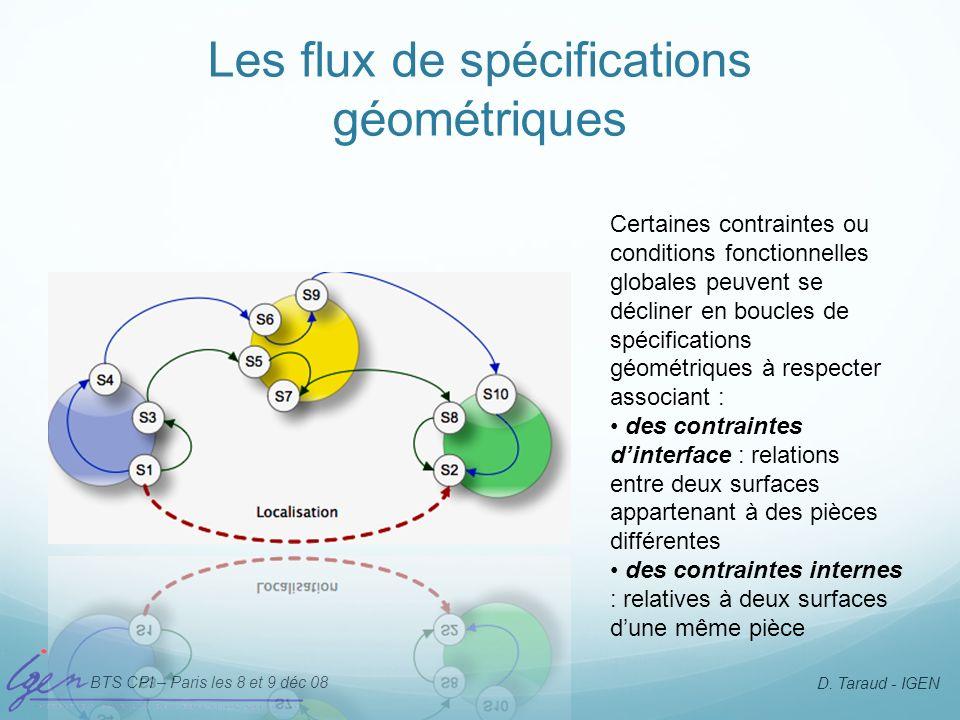 BTS CPI – Paris les 8 et 9 déc 08 D. Taraud - IGEN Les flux de spécifications géométriques Certaines contraintes ou conditions fonctionnelles globales