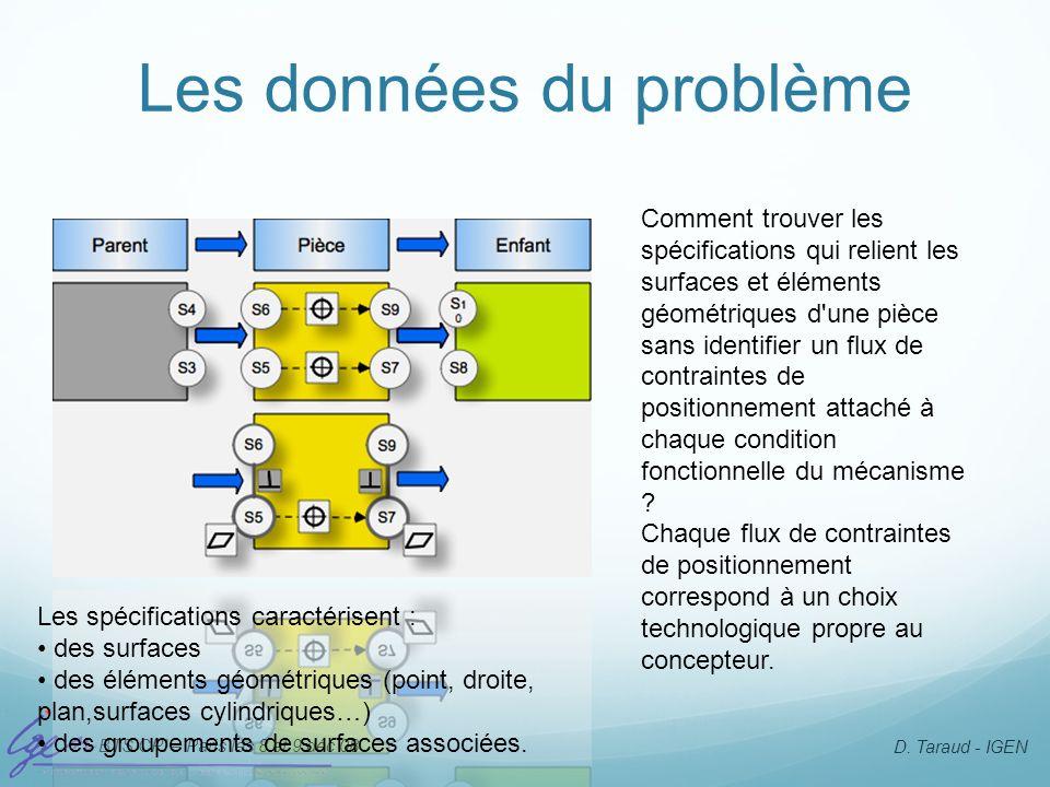 BTS CPI – Paris les 8 et 9 déc 08 D. Taraud - IGEN Les données du problème Comment trouver les spécifications qui relient les surfaces et éléments géo