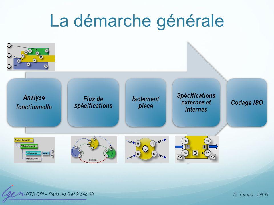 BTS CPI – Paris les 8 et 9 déc 08 D. Taraud - IGEN Analyse fonctionnelle Flux de spécifications Isolement pièce Spécifications externes et internes Co