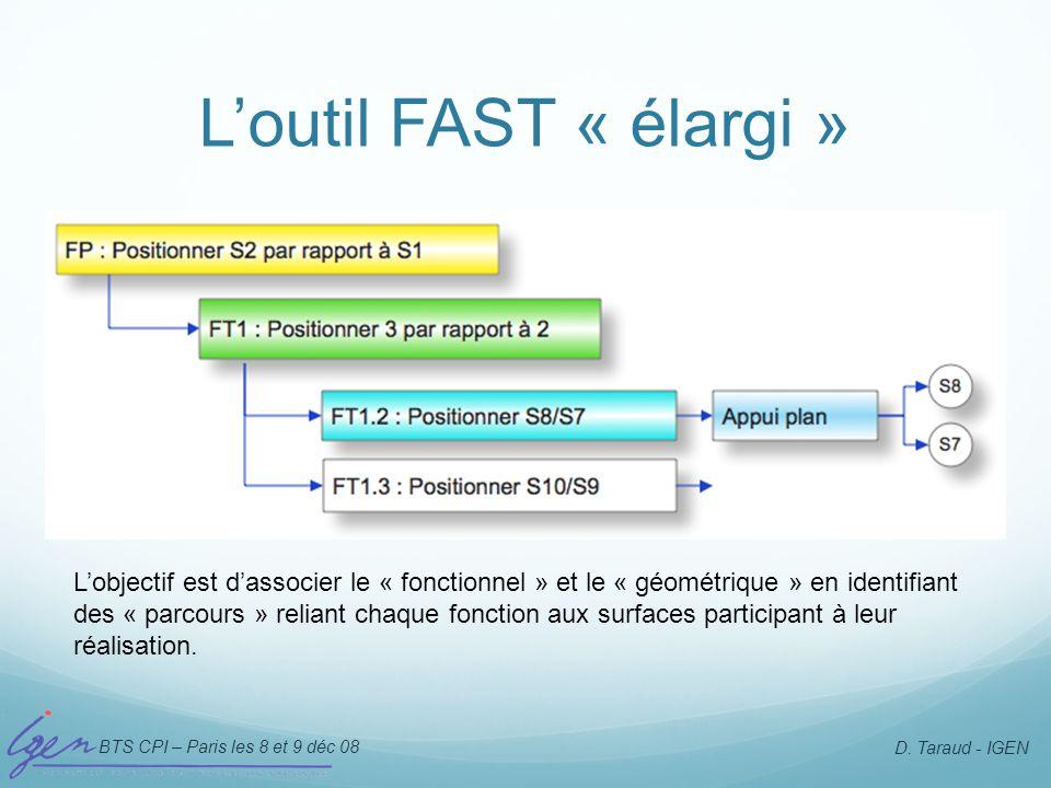 BTS CPI – Paris les 8 et 9 déc 08 D. Taraud - IGEN Loutil FAST « élargi » Lobjectif est dassocier le « fonctionnel » et le « géométrique » en identifi