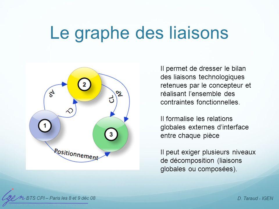 BTS CPI – Paris les 8 et 9 déc 08 D. Taraud - IGEN Le graphe des liaisons Il permet de dresser le bilan des liaisons technologiques retenues par le co
