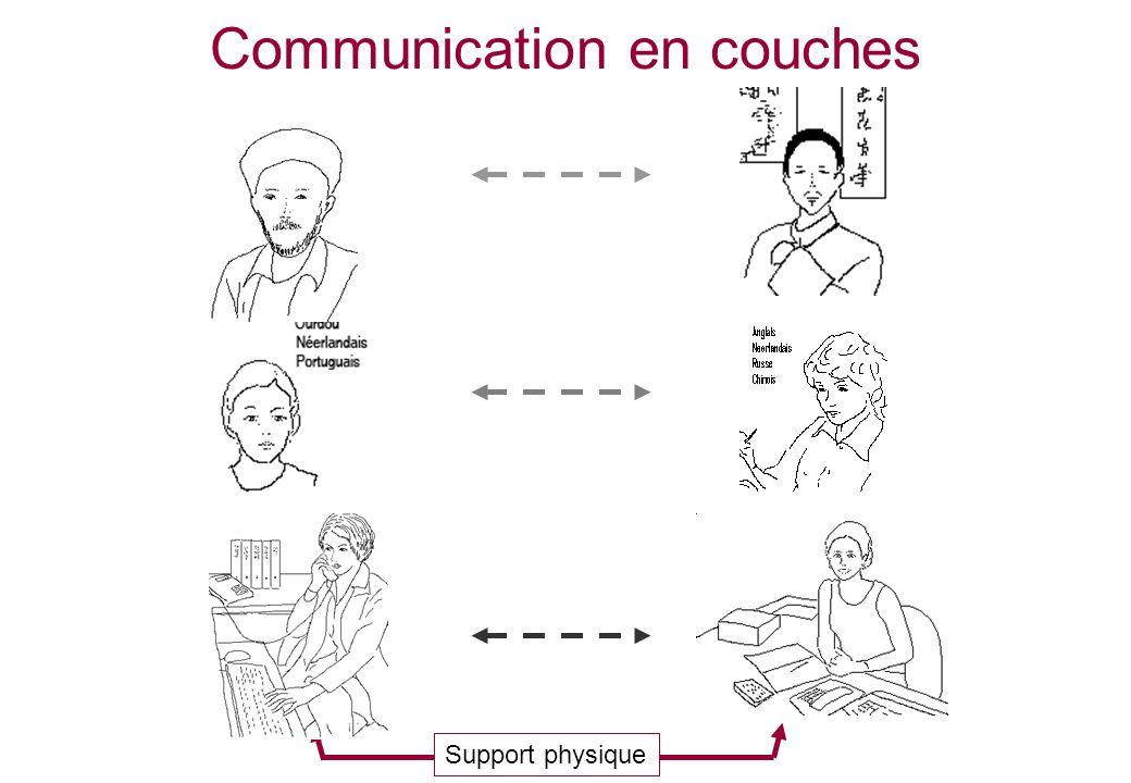 Communication en couches Support physique