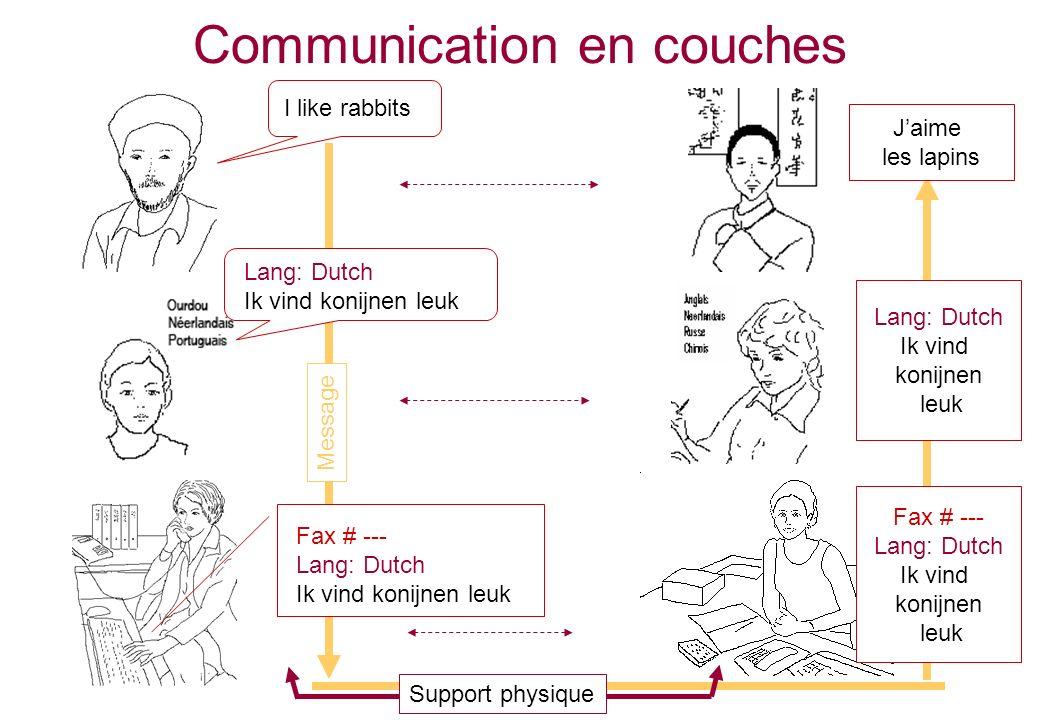 Communication en couches Support physique I like rabbits Lang: Dutch Ik vind konijnen leuk Fax # --- Lang: Dutch Ik vind konijnen leuk Fax # --- Lang: