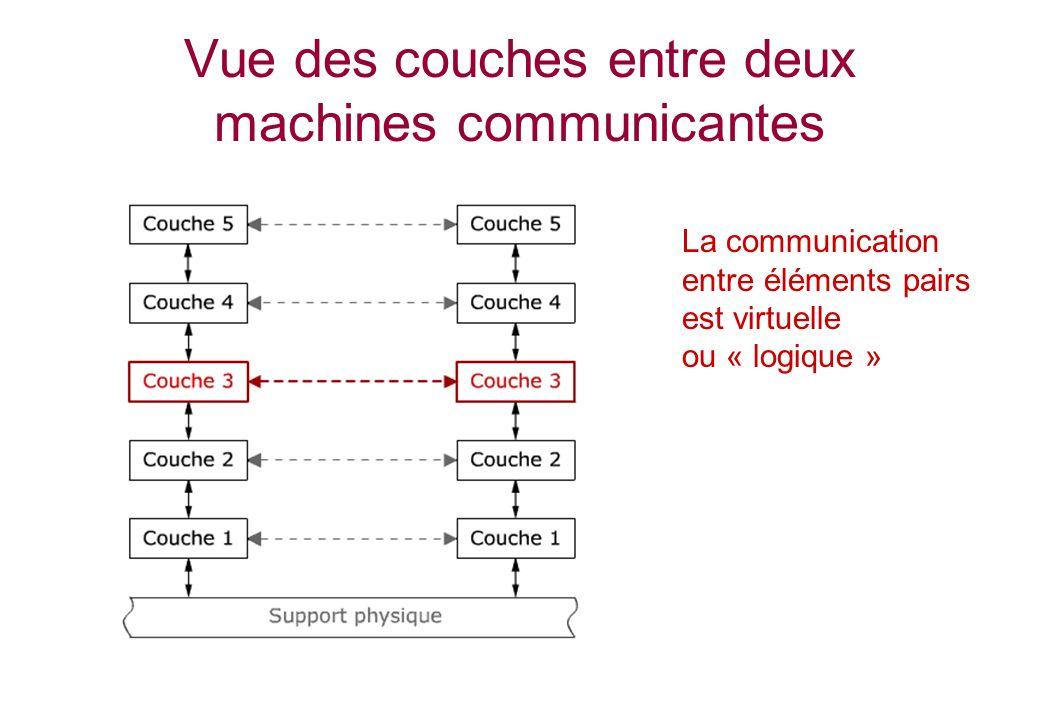 Vue des couches entre deux machines communicantes La communication entre éléments pairs est virtuelle ou « logique »