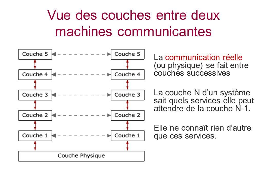 Vue des couches entre deux machines communicantes La communication réelle (ou physique) se fait entre couches successives La couche N dun système sait