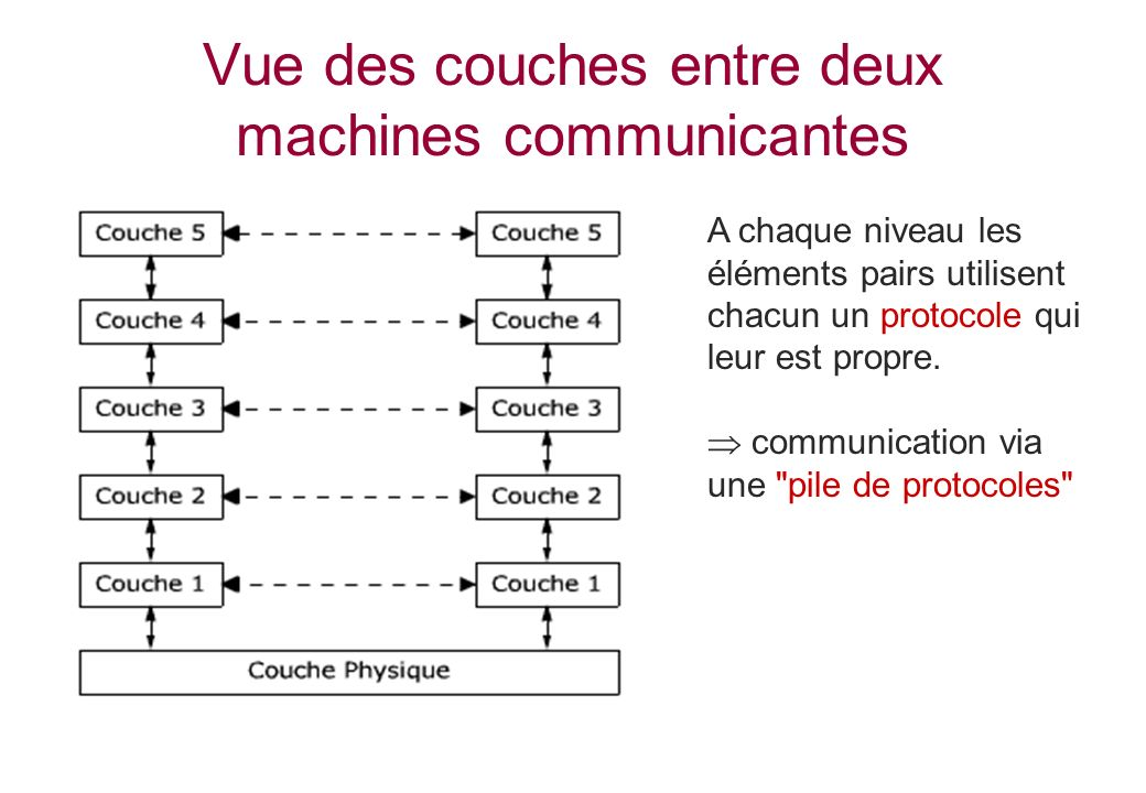 Vue des couches entre deux machines communicantes A chaque niveau les éléments pairs utilisent chacun un protocole qui leur est propre. communication
