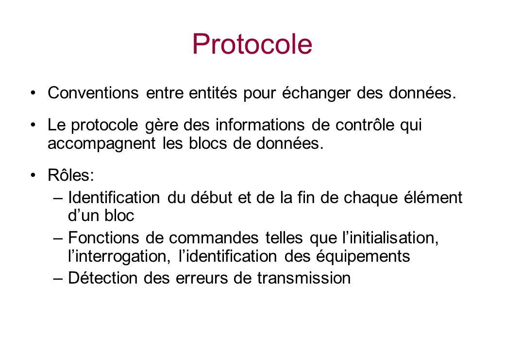 Protocole Conventions entre entités pour échanger des données. Le protocole gère des informations de contrôle qui accompagnent les blocs de données. R