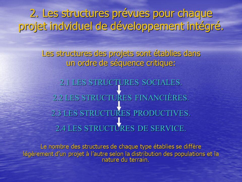 Les structures des projets sont établies dans un ordre de séquence critique: 2.1 LES STRUCTURES SOCIALES. 2.2 LES STRUCTURES FINANCIÈRES. 2.3 LES STRU