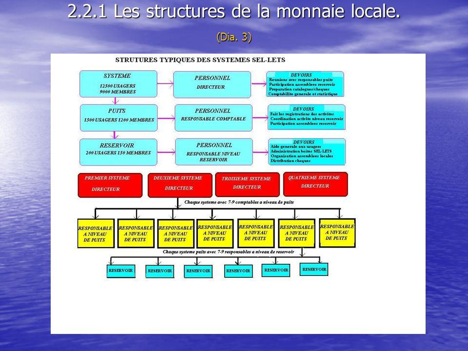 2.2.1 Les structures de la monnaie locale. (Dia. 3)
