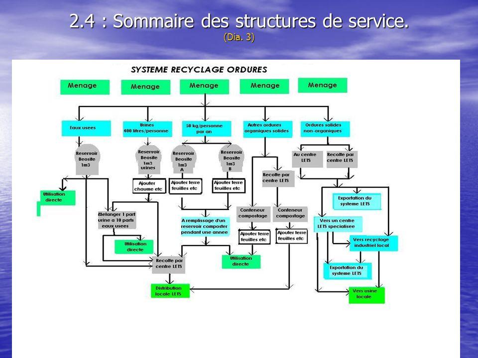 2.4 : Sommaire des structures de service. (Dia. 3)