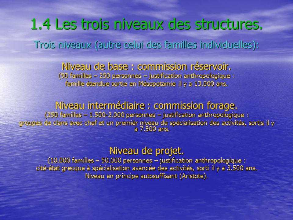 1.4 Les trois niveaux des structures. Trois niveaux (autre celui des familles individuelles): Niveau de base : commission réservoir. (50 familles – 25