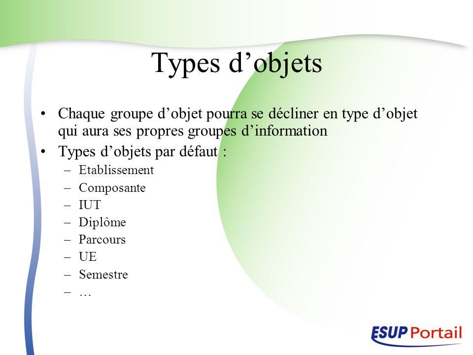 Types dobjets Chaque groupe dobjet pourra se décliner en type dobjet qui aura ses propres groupes dinformation Types dobjets par défaut : –Etablisseme