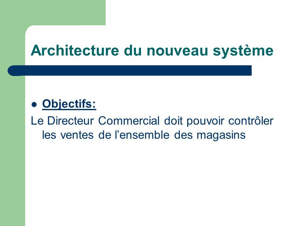 Architecture du nouveau système Objectifs: Le Directeur Commercial doit pouvoir contrôler les ventes de lensemble des magasins